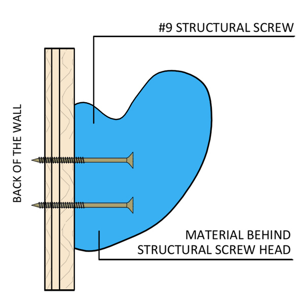 Picture for category Screw-on (Attaches with multiple screws)